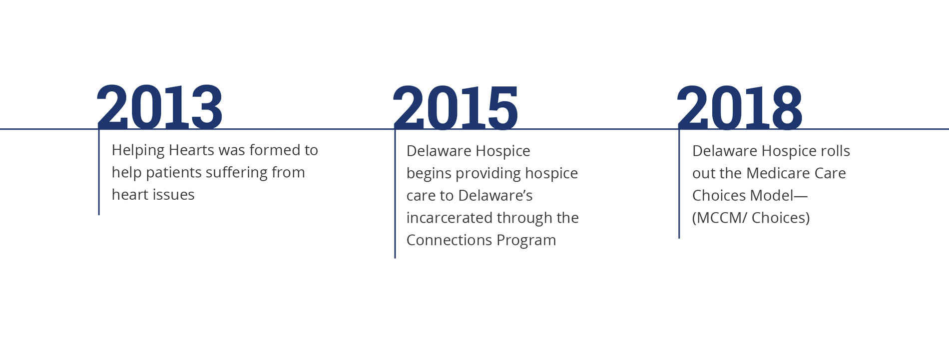 Our Mission & History – Delaware Hospice